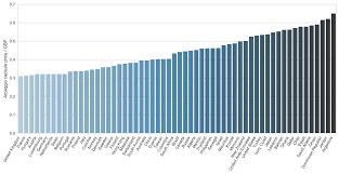Nespresso Index