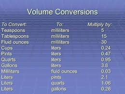 Conversion Cups To Gallons Chart Abiding Converting Cups To Gallons Chart Convert Cups To