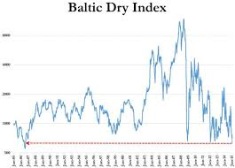 Baltic Dry Index Chart Today Tyler Durden Blog Wtf Chart Of The Day Baltic Dry Index