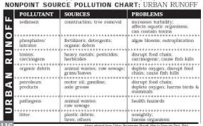 Types Of Water Pollution Chart Lessons On The Lake Chapter 5 Our Water Resources