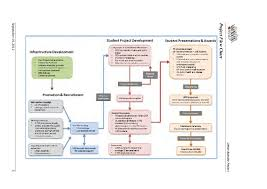 Ubp Executive Summary And Flow Chart