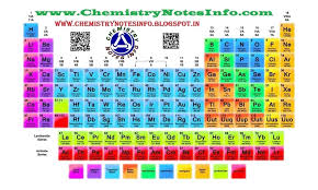 periodic table by chemistry notes info