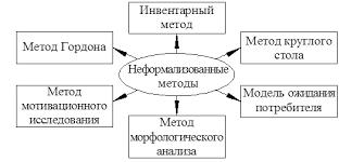Дипломная работа Разработка управленческих решений на предприятии  На рисунке 1 8 представлена характеристика выборки неформализованных методов разработки управленческих решений