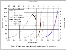 Gas Pressure Chart Water Sour Natural Gas Phase Behavior Campbell Tip Of The