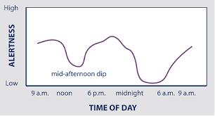 Normal Sleep Sleep Center Salem Health