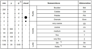 Wentworth Grain Size Chart Exploration Production Geology View Image Grain Size