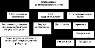 Диплом  Классификация дебиторской задолженности