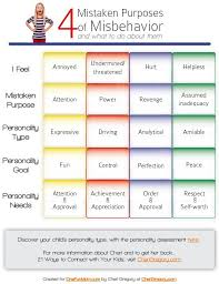 4 Mistake Goals Of Misbehavior Chart A Helpful Tool In
