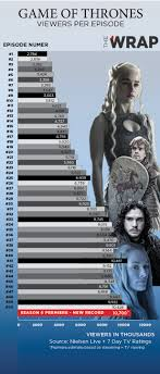Game Of Thrones Ratings For Every Episode In One Chart