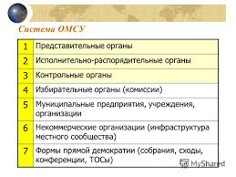 Презентация на тему Роль депутата представительного органа  4 Система ОМСУ 1 Представительные органы