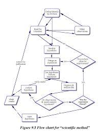 Flow Chart Showing Scientific Method Flow Charts