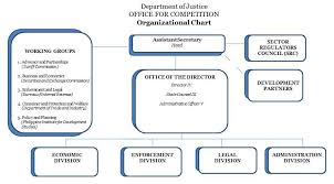 Office For Competition Department Of Justice Republic