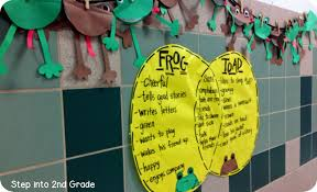 Venn Diagram For Second Graders Frogs And Addition Step Into 2nd Grade