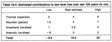 essay on global warming and greenhouse effect environment estimated contributions to sea level