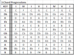 3 Chord Progression Chart How To Play A 3 String Cigar Box Guitar With Pictures