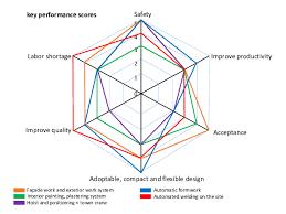 Key Performance Scores Spider Chart Download Scientific