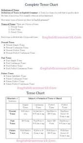 Tense Formula Chart In Hindi List Of Tense Chart Pictures And Tense Chart Ideas