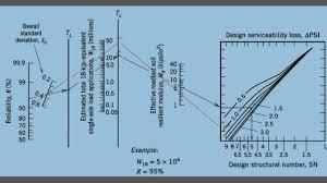 Aashto 93 Flexible Pavement Design Design Of Flexible Pavement Using Aashto Method
