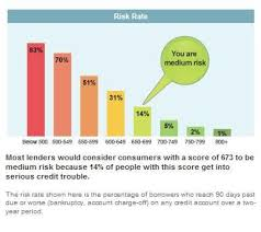 Chart Of Credit Rating Scores Risk Chart This Is A Sample Not My Personal Score