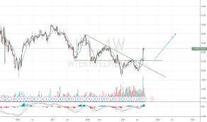 Tsx Globe And Mail Chart Ipl Stock Price And Chart Tsx Ipl Tradingview