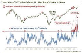 Smart Money Options Traders Have Never Been More Bearish