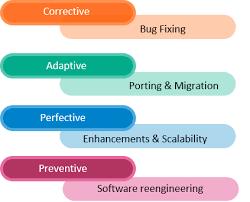 software maintenance sdibo inc
