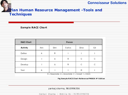 project human resource management pmbok  8 connoisseur solutions plan human resource