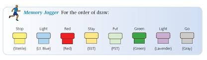 Phlebotomy Order Of Draw And Additives Chart Phlebotomy Order Of Draw Explained E Phlebotomy Training