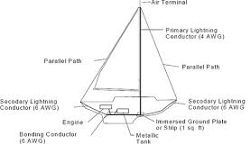 yacht bonding diagram yacht image wiring diagram pacific northwest boating news no sure way to protect boats from on yacht bonding diagram