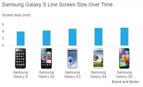 Why All Mobile Phone Makers Are Making A Phone With Screen