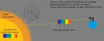 Spectral Classification Hertzsprung Russell Diagram Naap