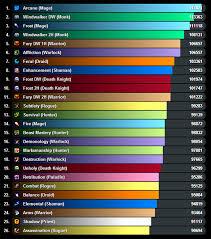 Legion Dps Charts Unexpected Wow Top Dps Chart Wow Legion Dps Charts Antorus