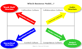 business model choosing the right business model