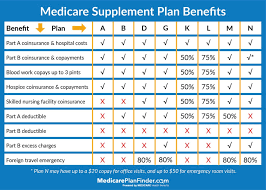 Act Now Dont Lose Coverage With Medicare Plan F Going Away
