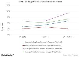 Nike Shoe Sales Chart Understanding Nikes Pricing Power And Premium Products Tilt