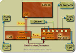 home theater system wiring diagram data wiring diagram blog connecting panasonic home theater directv hd receiver diagram of a home theater system home theater system wiring diagram