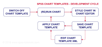Spss Apa Chart Template Spss Chart Templates Creating Prettier Charts Faster