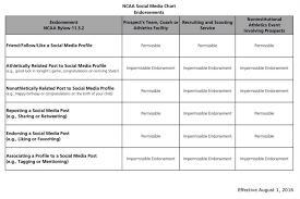 Social Media Recruiting Fieldhouse Media