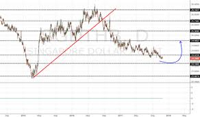 Thai Baht To Sgd Chart Sgdthb Chart Rate And Analysis Tradingview
