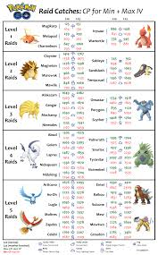Infographic Raid Bosses Cp For Min Max Iv Thesilphroad