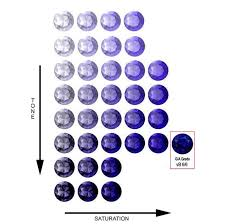 Tanzanite Color Chart Tanzanite Color Grading So Many Systems Which To Trust