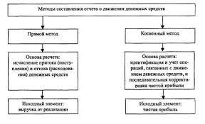 Курсовая работа Анализ использования денежных средств Характеристика методов составления отчета о движении денежных средств