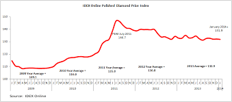 Diamond Price Chart Over Time Idex Online Research Flat Start To 2014 For Polished