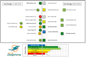 Dolphins Depth Chart Pro Football Focus Dolphins Depth Chart Evaluations