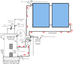 Heated Water Pump Should You Buy Solar Water Heater