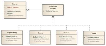 State Pattern Simple State SharePoint