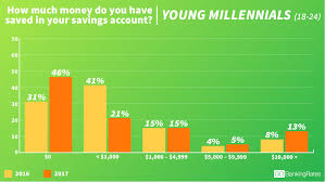 A Growing Percentage Of Millennials Have Absolutely Nothing