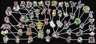 Digivolution Web 04 Yuramon By Chameleon Veil Digimon