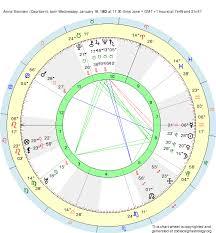 Birth Chart Anna Siemsen Capricorn Zodiac Sign Astrology