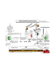 Example Of Timeline Chart 11 Timeline Chart Examples Templates Google Docs Word